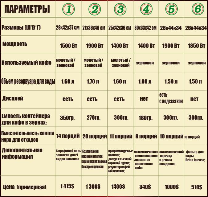 Инструкция По Эксплуатации Кофемашины Philips Saeco Xsmall