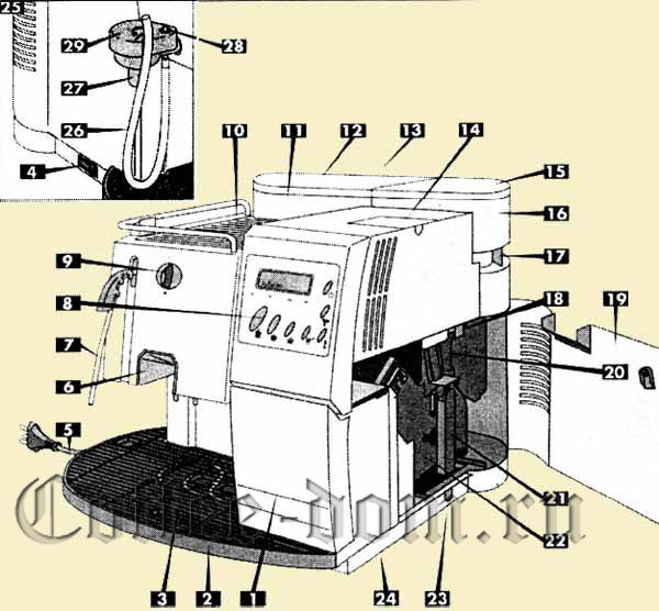 кавова машина делонги інструкція по експлуатації нужную информацию